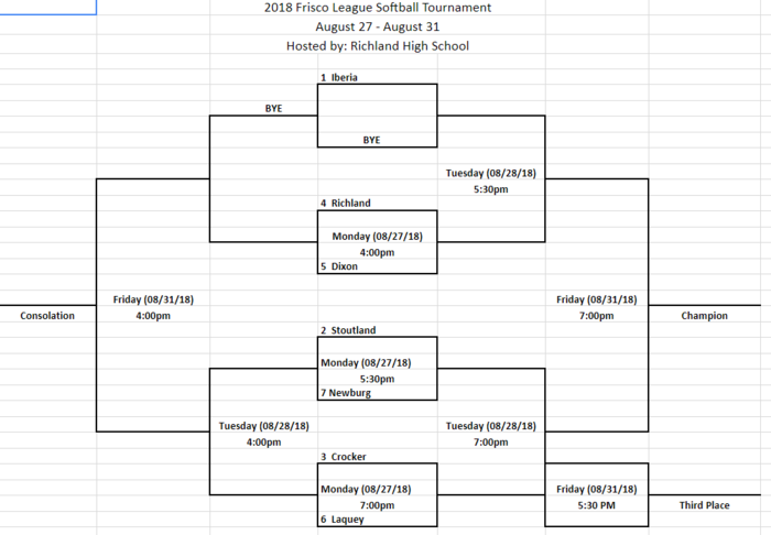 2018 Frisco League Softball Tournament Bracket