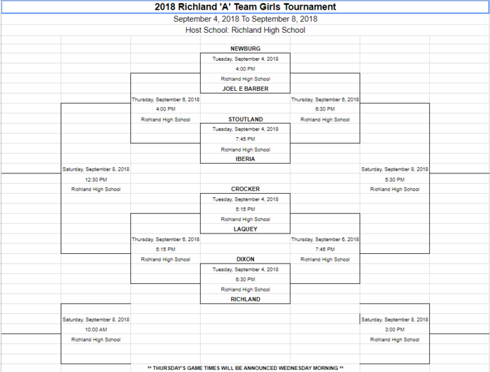 Richland Jr High Girls A-Team Tournament