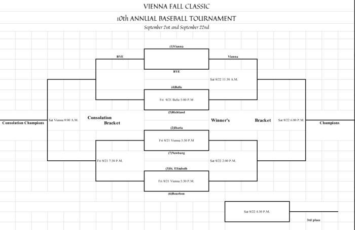 Vienna Tournament Bracket