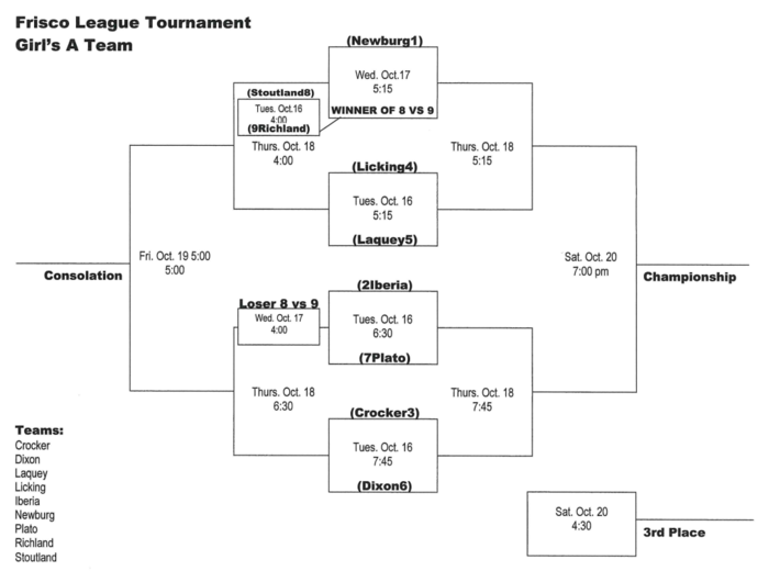 Frisco League JH Girls Tournament Bracket 2018