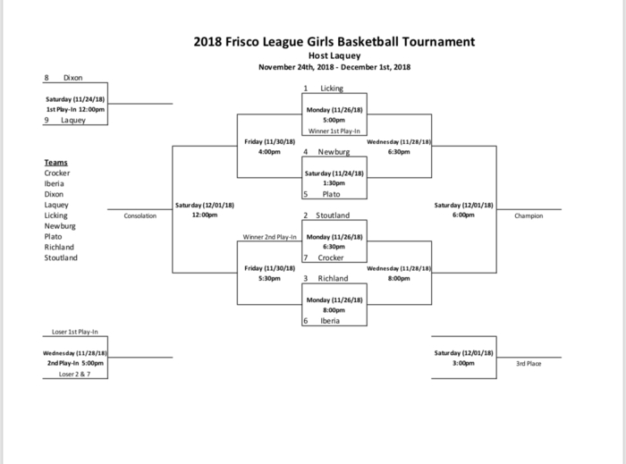 Frisco League Tournament Bracket (Girls)